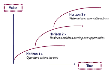 the three horizons framework for innovation