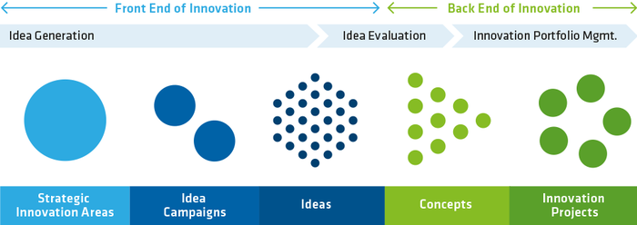 Full Life Cycle Innovation Management