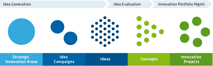 End-to-End Innovation Management
