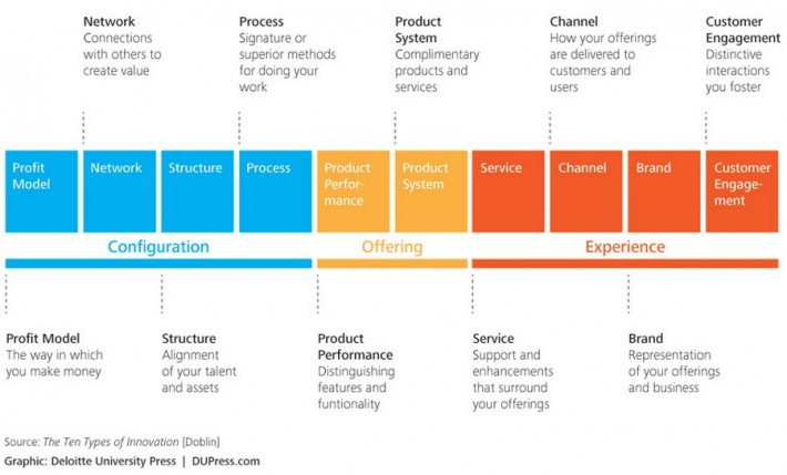 ten types of innovation framework