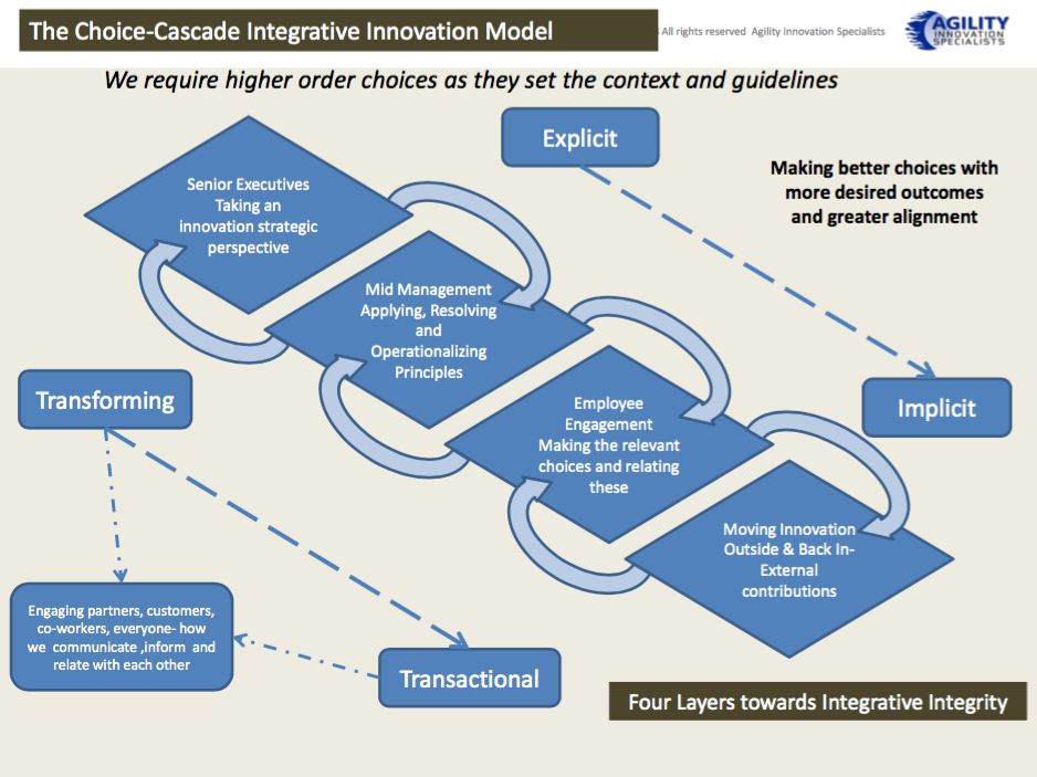 The Choice-Cascade Integrative Innovation Model
