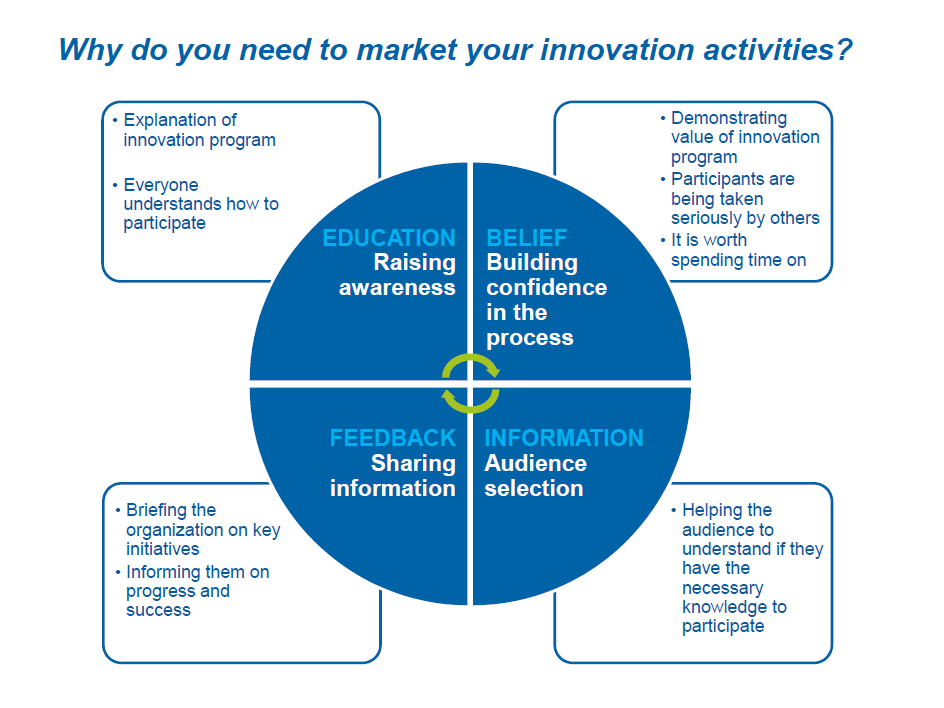 How to Define a Communications Strategy for Your Innovation Program