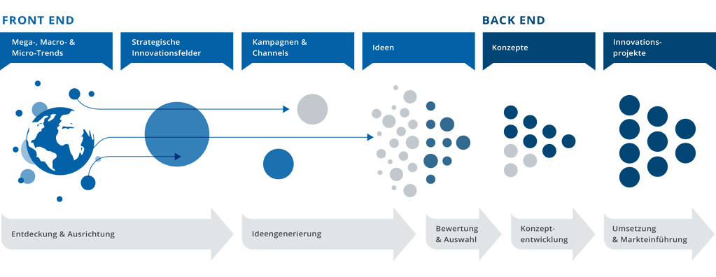 Innovationsmanagement Prozess von HYPE