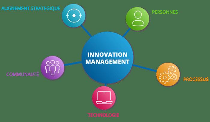 schéma des 5 aspects d'un écosystème d'innovation complet