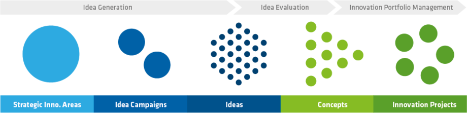 HYPE Enterprise covers the full innovation process