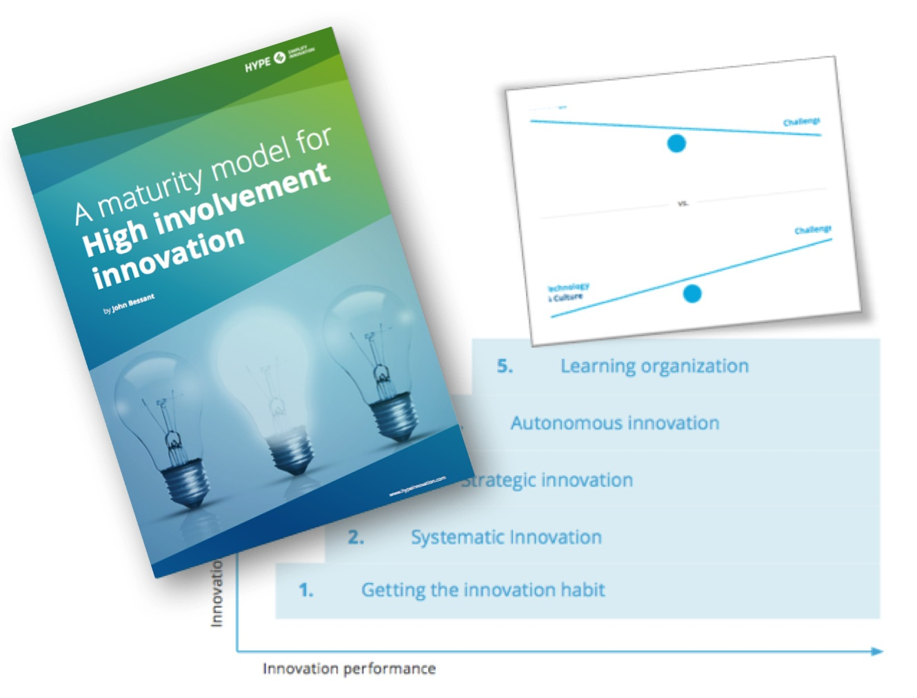 brochure about maturity model for high involvement innovation