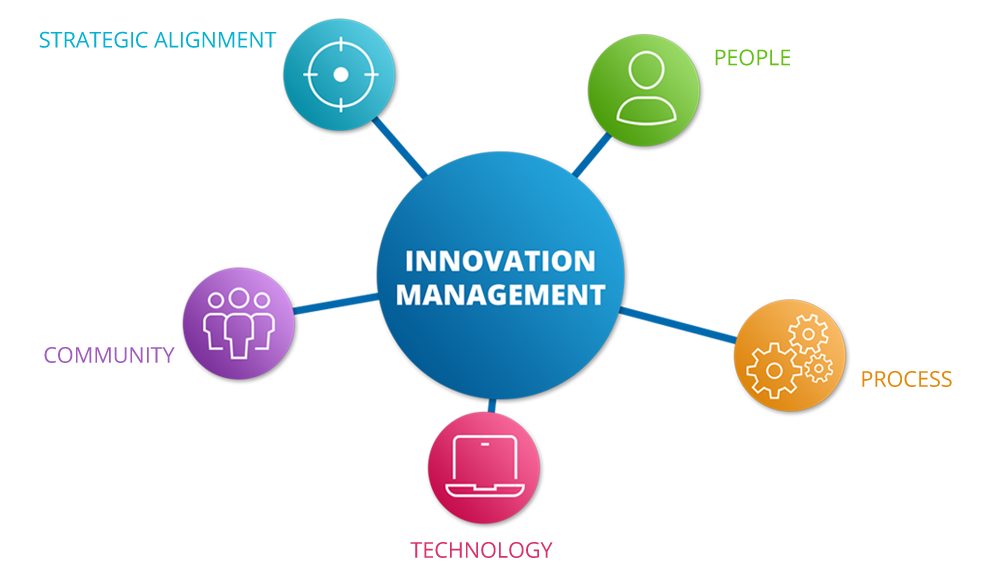 infographics of the 5 aspects of an innovation management solution