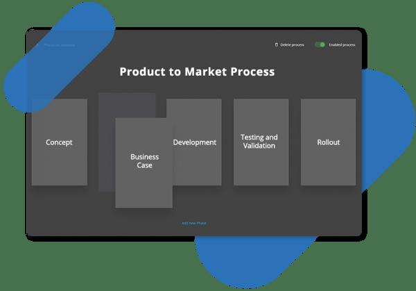 Processus de développement de nouveaux produits