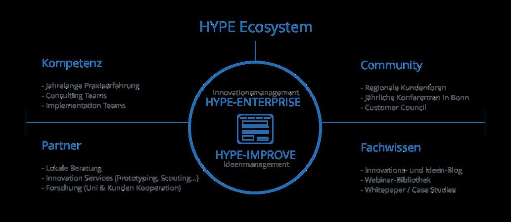 ecosystem-hype