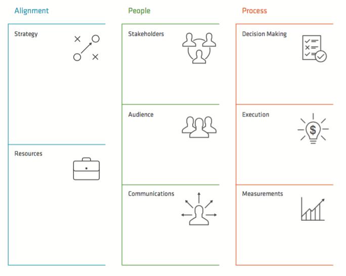 schema of the collaborative innovation canvas