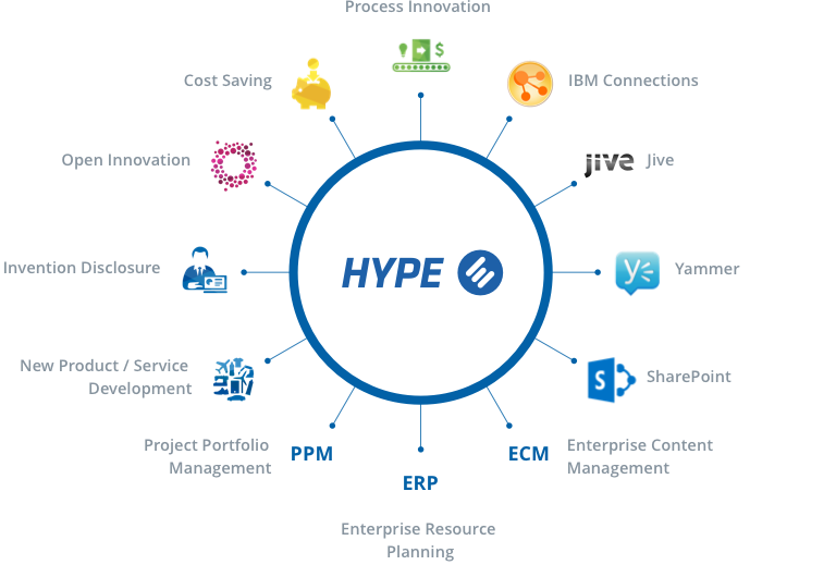 HYPE's areas of innovation